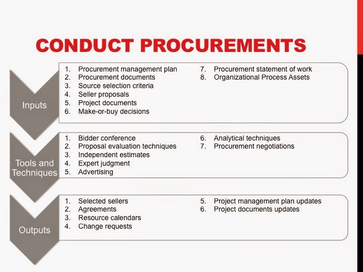 Pmp Study Guide Project Procurement Management Conduct