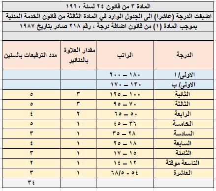 اضافة الدرجة العاشرة الى الجدول الوارد في المادة الثالثة من قانون 24 لسنة 1960
