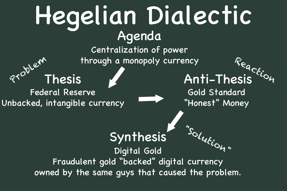 hegelian dialectic thesis anti-thesis