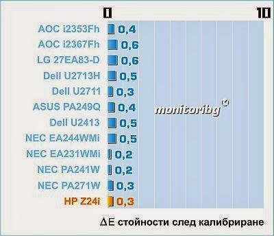 HP Z24i точност на цветовете след калибриране