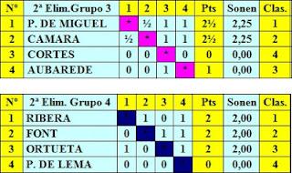 Cuadros clasificatorios de los grupos 3 y 4 de la segunda eliminatoria del Torneo Internacional de Ajedrez Barcelona 1929