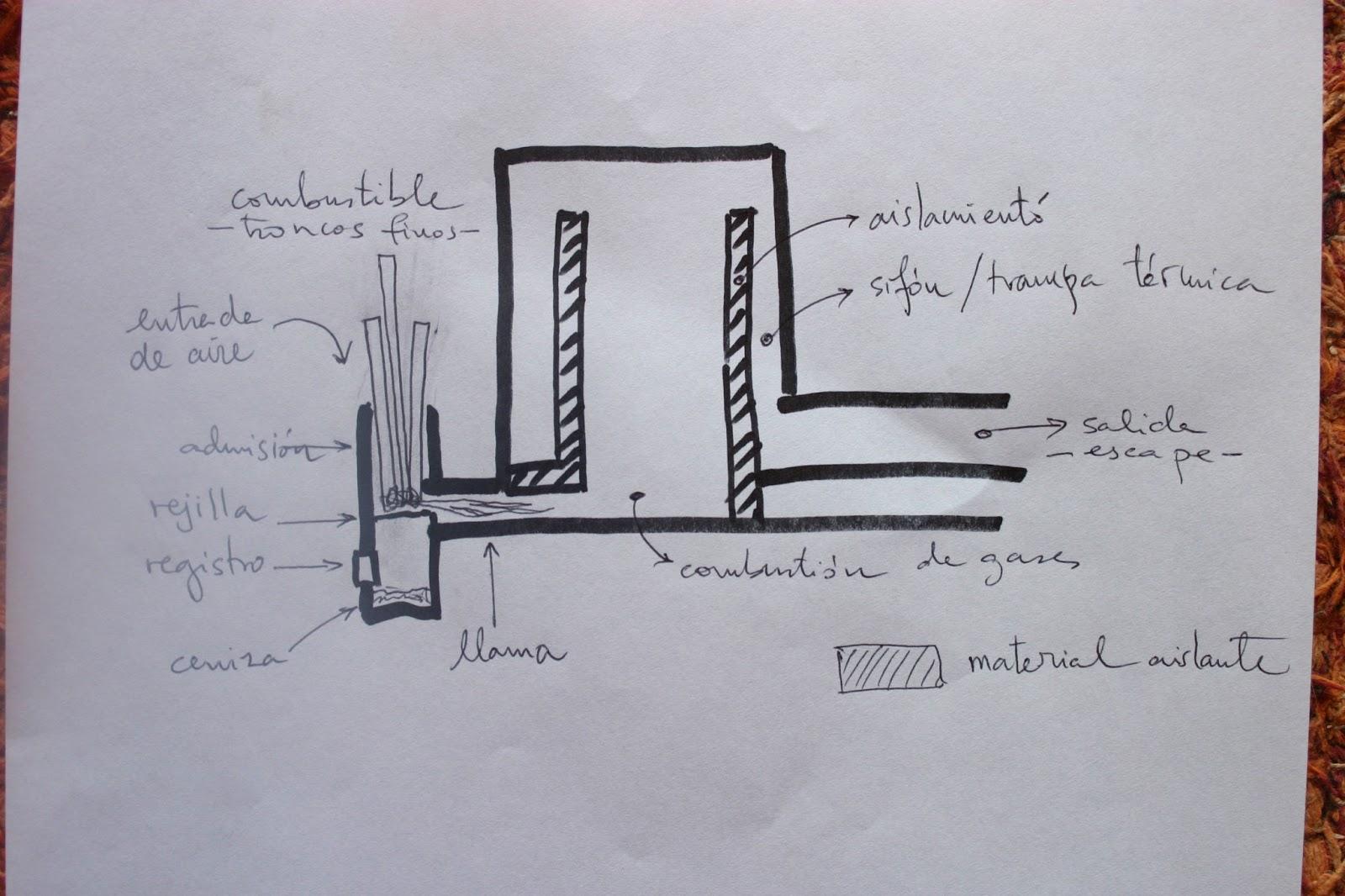 Building can santosha estufas de alta eficiencia - Como funciona una chimenea de lena ...