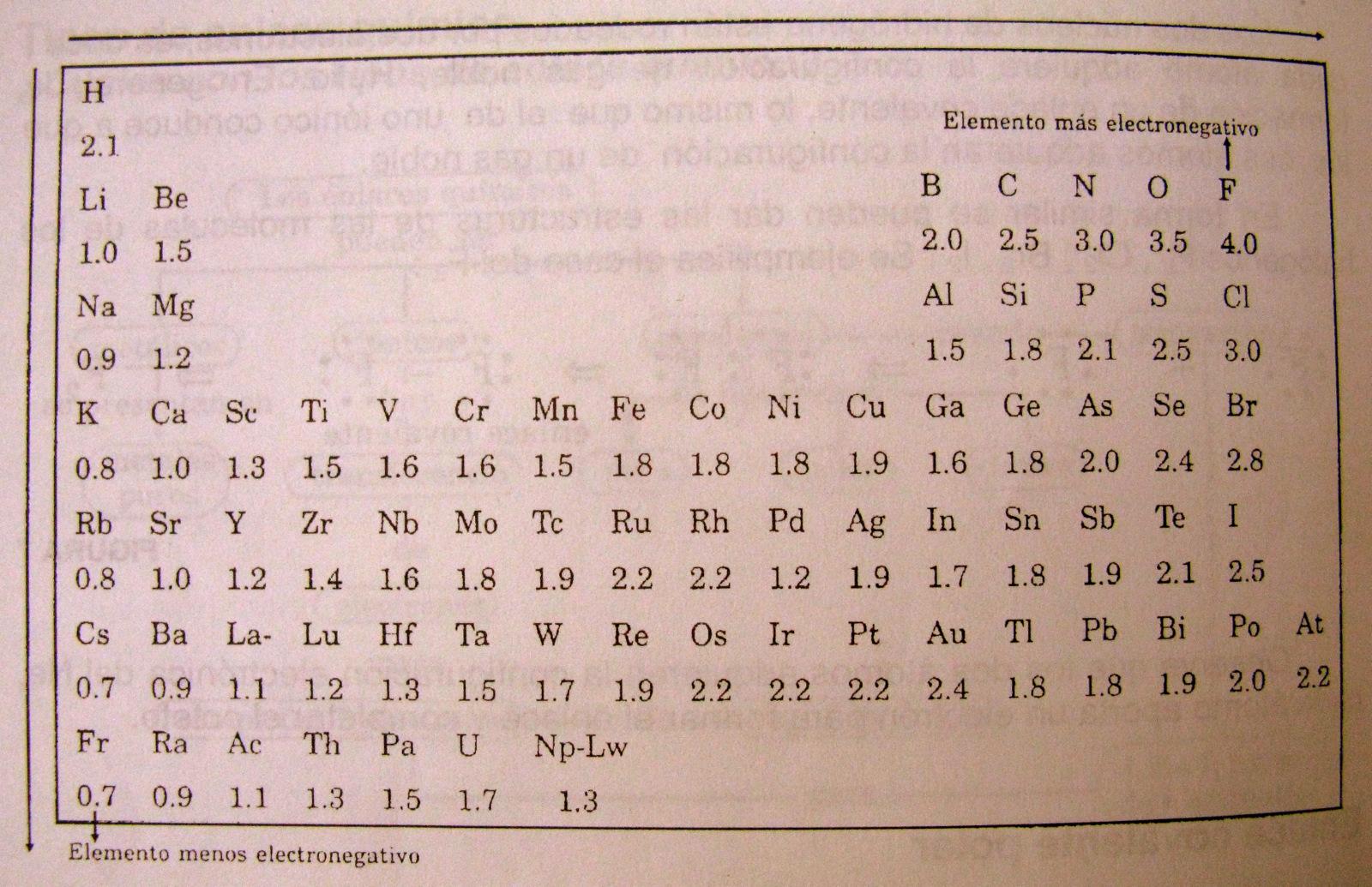 linus pauling fue quien confeccion una escala de electronegatividades para los elementos esta escala no tiene unidades y el maximo valor 4 corresponde - Tabla Periodica De Los Elementos Quimicos Con Electronegatividad