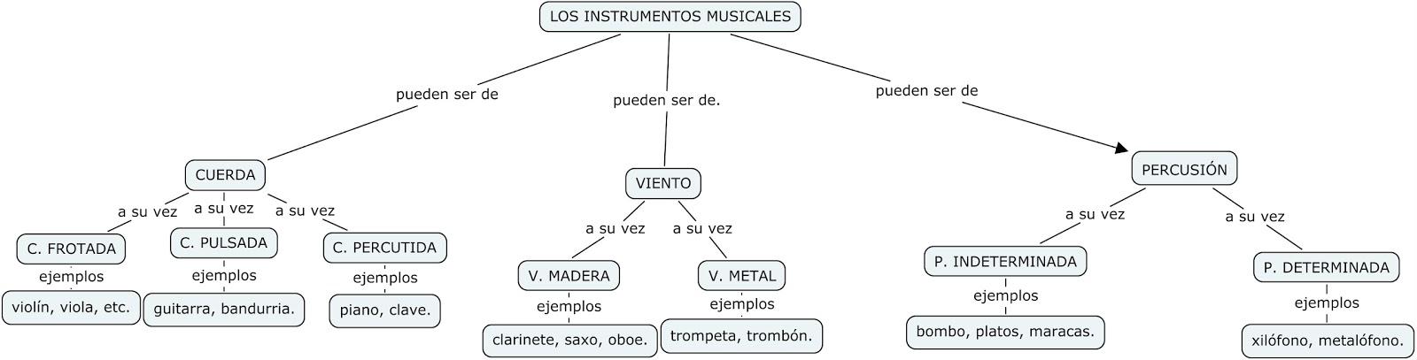 instrumentos musicales mapa conceptual | Educartisticas