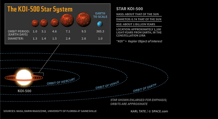 KOI-500, Tata Surya Terpadat