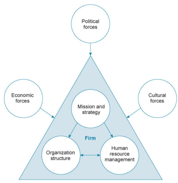 hrm evaluation The evolution of hrm as a professional and scientific discipline, as an aid to manage - ment, as a political and economic conflict between management and employees, and.
