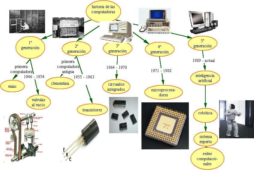 miica  historia de las computadoras