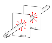 electric field around a long wire