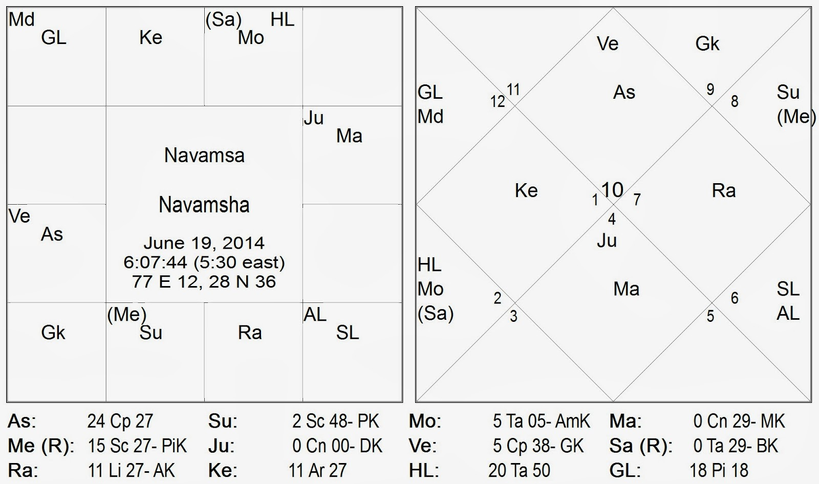 We can see that jupiter is joined mars in gur ma gala guru mangala yoga and is aspected by venus ukra shukra not only does gur guru have the prowess