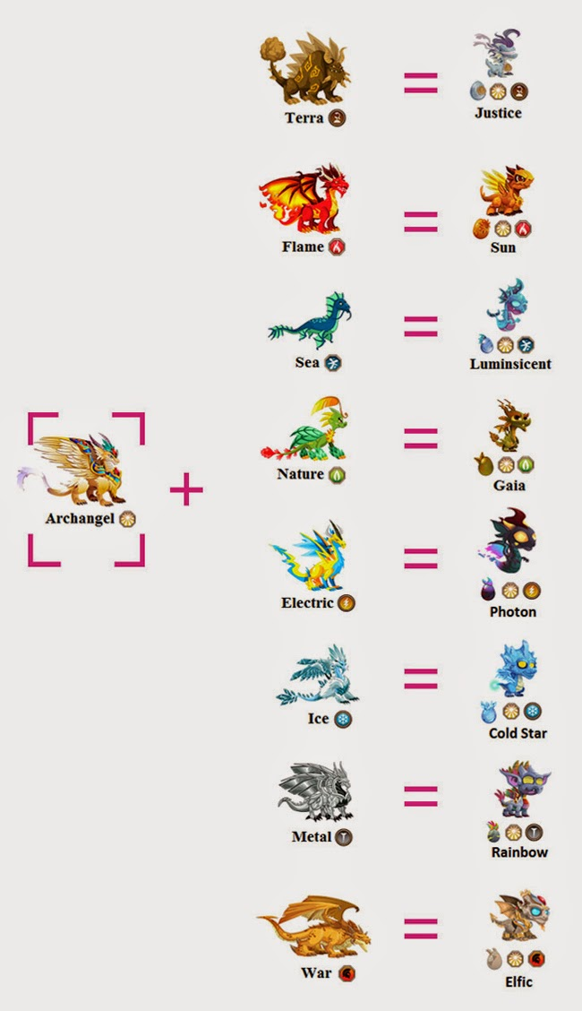 dragoncity gifts