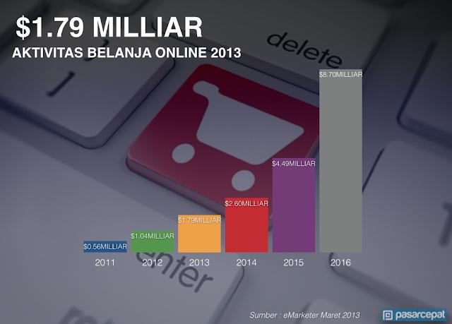 Perputaran Uang AKtivitas Belanja Online di Indonesia 2014