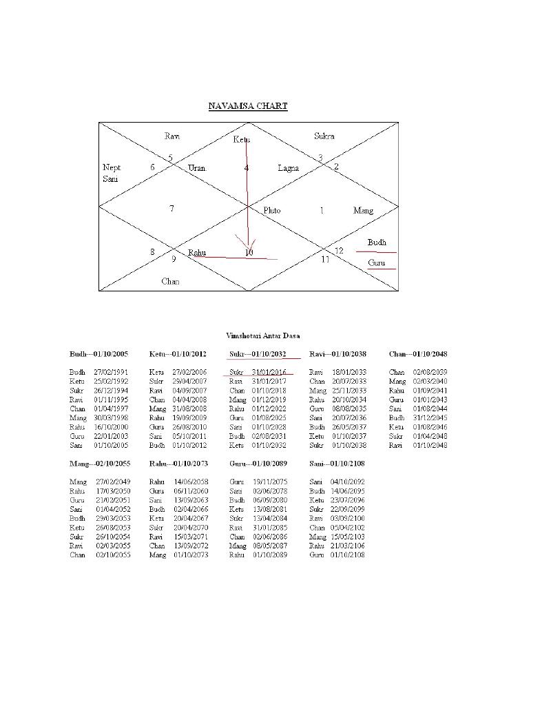 Yoni Chart