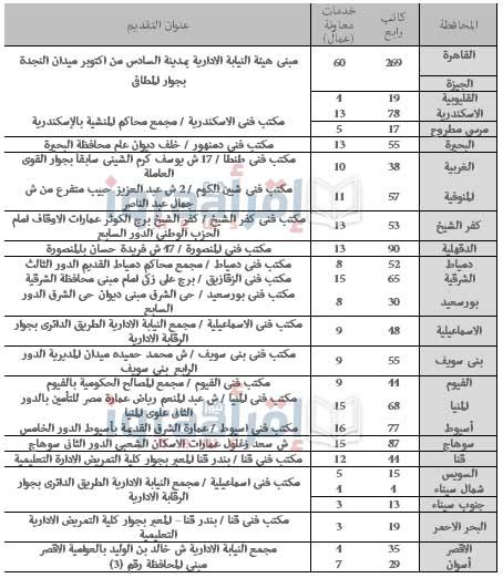 تفاصيل وظائف النيابة الإدارية 2016 للمؤهلات العليا والمتوسطة وطريقة التقديم فيها