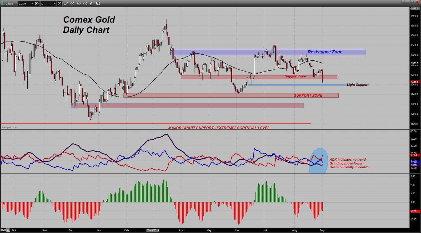 prix de l'or, de l'argent et des minières / suivi quotidien en clôture - Page 13 Chart20140902094946