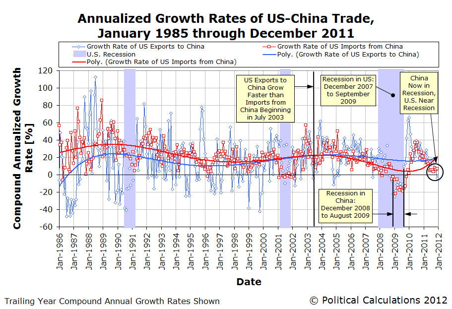 Annualized Growth Rates of US-China Trade, &#10;January 1985 through December 2011