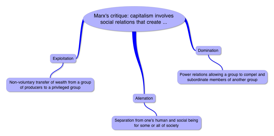 sociological theory karl marx major features capitalist mo Sociological theory : (a) karl marx : protestantethiic and the spirit of capitalism (d) distinctive features of tribal communities and their geographical.