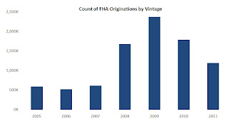FHA Originations