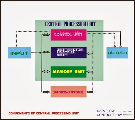 computer and central processing unit Block diagram of computer can  the task of performing operations like arithmetic and logical operations is called processing the central processing unit .