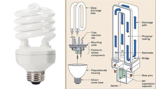 Artificial Lighting Types And Design Electrical Knowhow