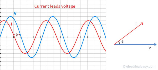 electrical resistance and power factor This ratio between true power and apparent power is called the power factor equal to its total resistance power in the resistance of electric lines.