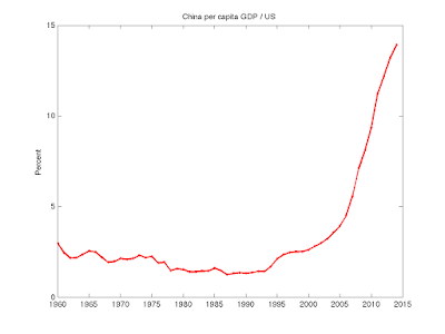 GDP per capita in China / US