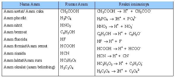 Tabel 1.5 Beberapa Asam Lemah dan Reaksi Ionisasinya