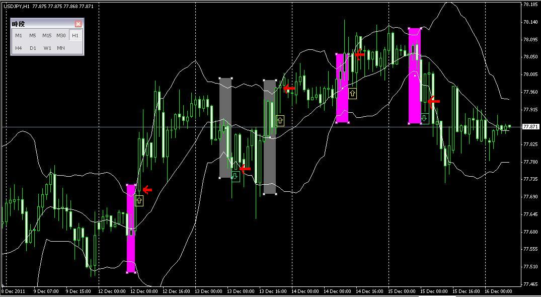 The basics of bollinger bands