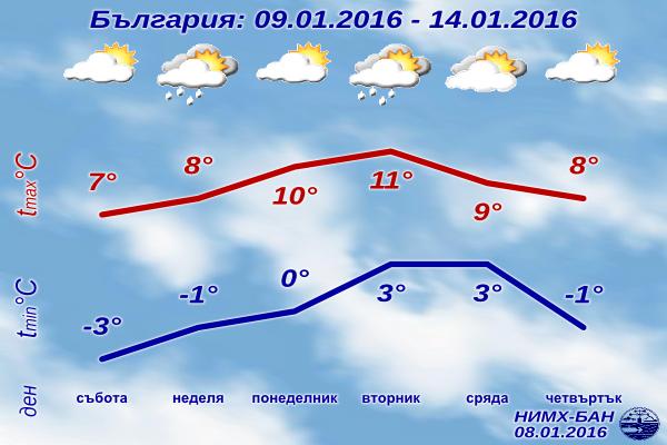 Седмична Прогноза за времето от 9 януари 2016 до 14 януари 2016