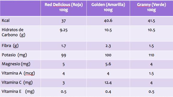 Alimentación correcta: Manzana ¿Roja, Amarilla o Verde?