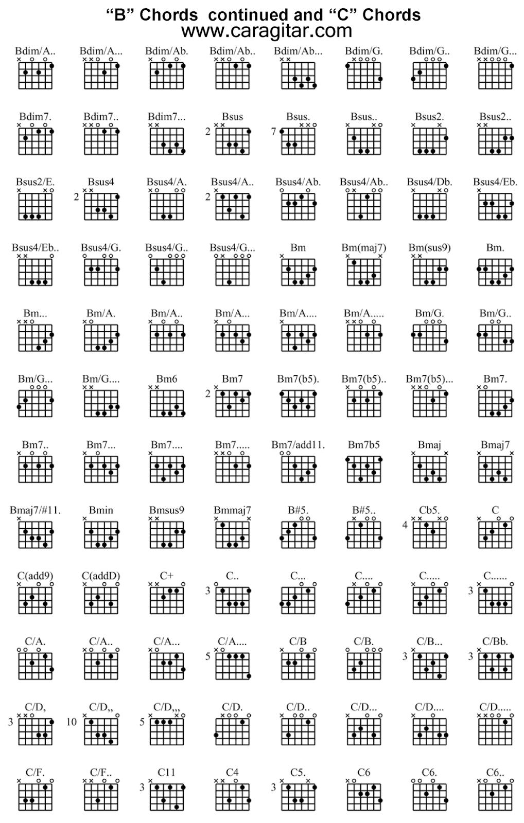 kunci gitar lengkap B C