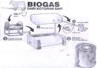 najis dari biogas