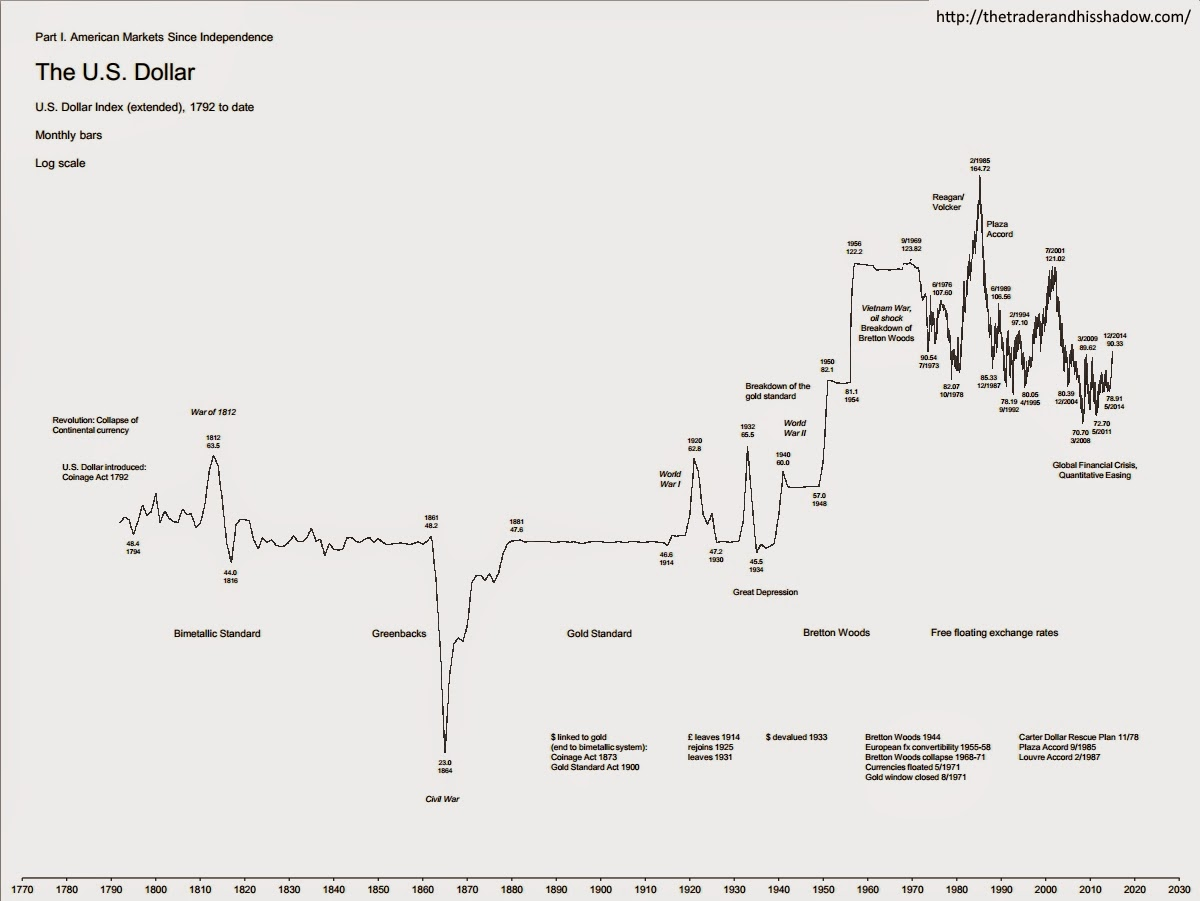US dollar index, 1792 to 12/2014 - monthly chart