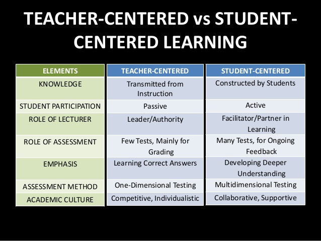 a comparison of teacher centered and student centered styles of learning In any subject of teaching, some level of choice is needed between teacher-   the learner centered approach creates a new understanding of the roles of.