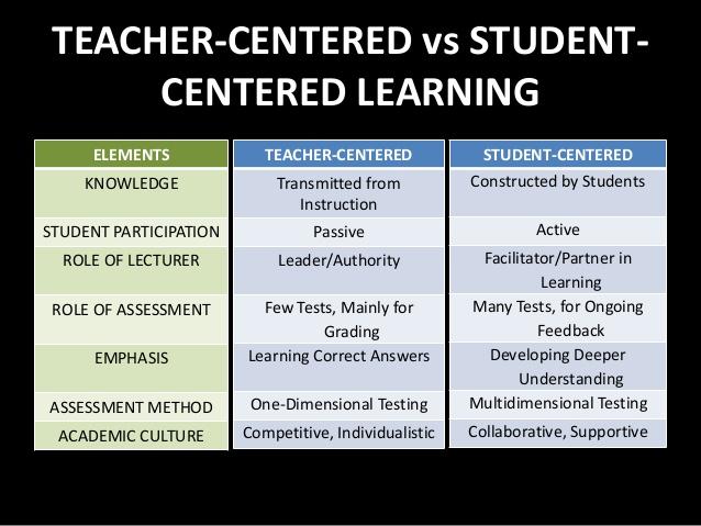 Education Database: Teacher Centered vs Student Centered