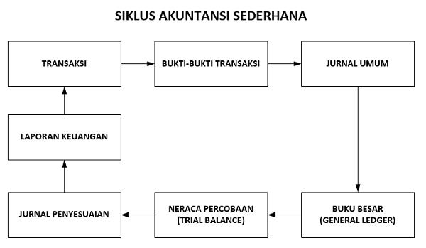 siklus akuntansi sederhana