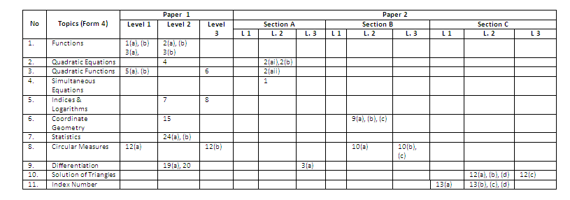 ujian matematik tambahan Program smart revision kelas tambahan setiap hari khamis ting 3 & 5 program skor a semasa @ di luar p&p prog pengayaan ting 3 & 5.