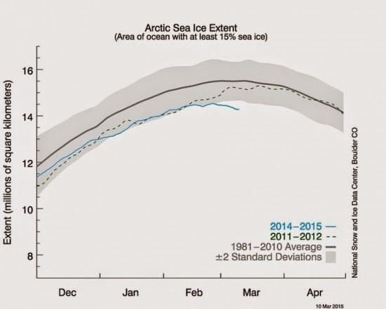 Arcticsea ice dwindling toward record winter low