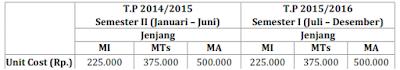 Tahapan Penyaluran Manfaat Program BSM/Indonesia Pintar