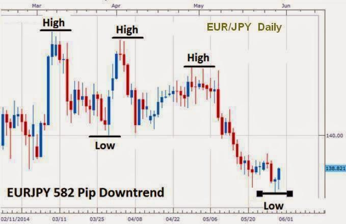 Cara trading forex dengan price action