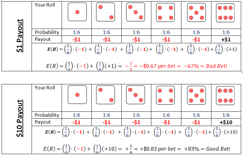 expected value table