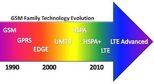 Perkembangan Teknologi Jaringan Mobile