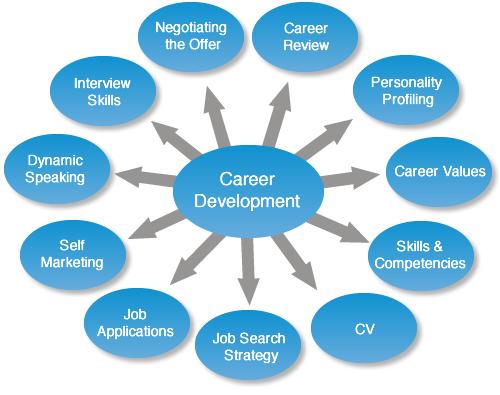 my career development plan