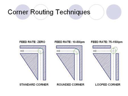 cnc corner rounding