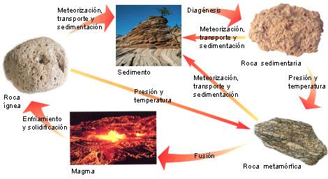 El blog del 3 ciclo 6 b goa esquema ciclo de formaci n for Formacion de la roca