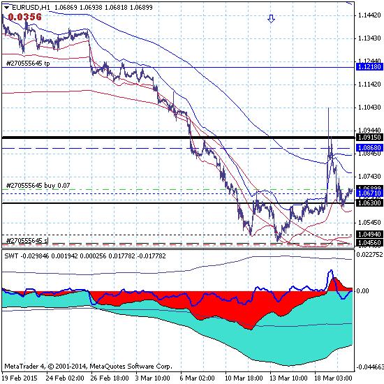 Евро восстанавливает коррекционный рост с целью 1.1218