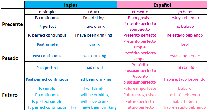 Aprende ingl s very well equivalencias tiempos verbales for Tiempo aprender ingles