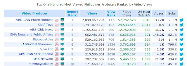 top video producers philippines