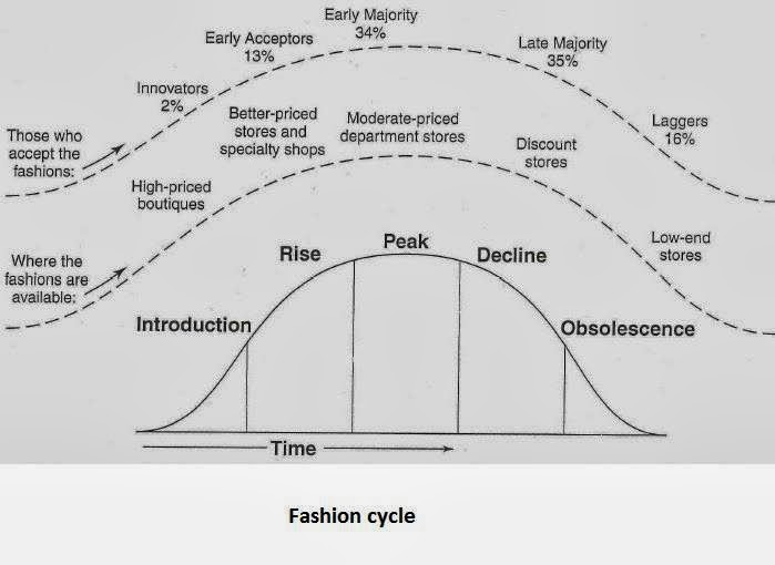 Management In The Garment Industry Fashion Cycle