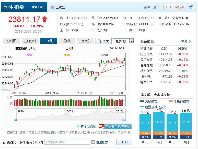 中国株コバンザメ投資 香港ハンセン指数20131209