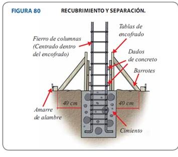 Talleriii utp cap 2 enconfrado de madera for Encofrado de escaleras de concreto